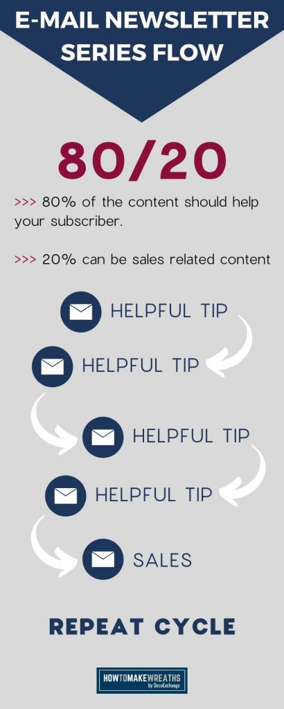 Email Newsletter Series Flow